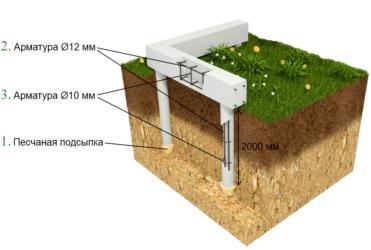 Технология монтажа свайного фундамента с ростверком для кирпичного дома