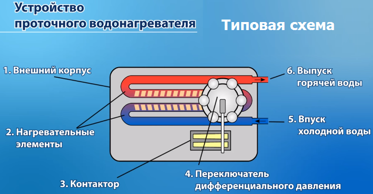 Выбираем проточный газовый водонагреватель