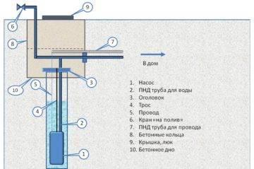 Какую скважину бурить: как правильно выбрать тип источника для дачи или дома