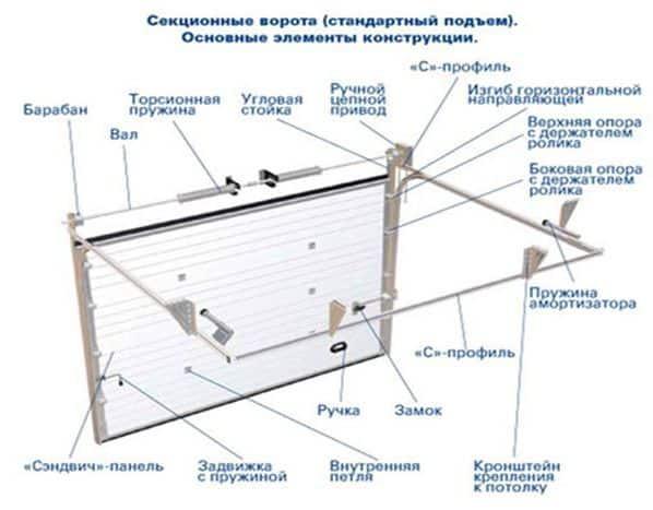 Виды откатных ворот и основные элементы их конструкции