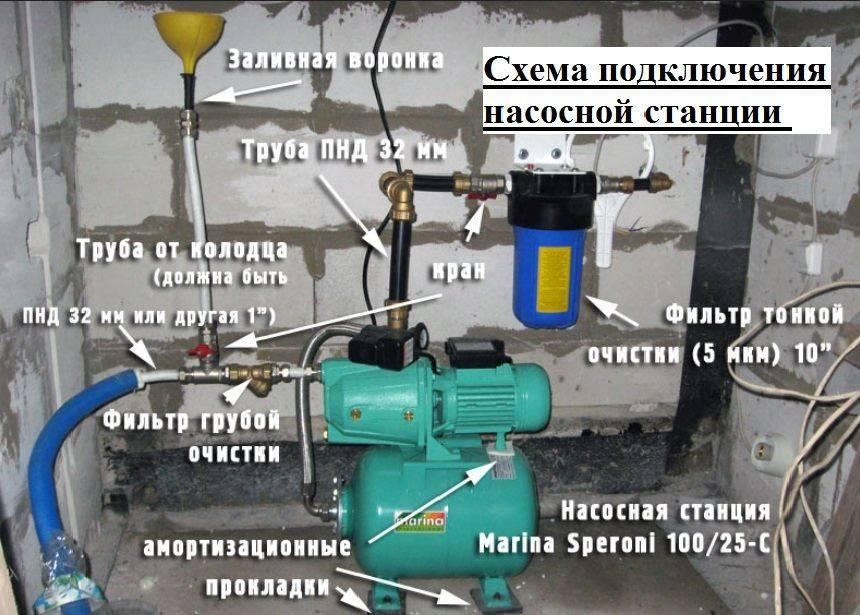 Выбор системы водоснабжения частного дома: обзор существующих систем
