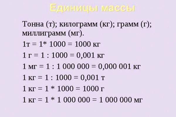 Как перевести грамм в миллиграмм