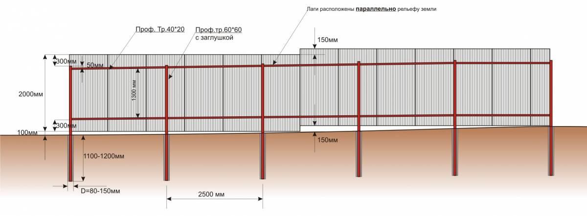 Как построить забор из профнастила – пошаговая инструкция для новичков без опыта строительства