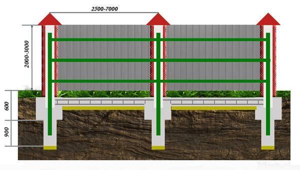 Забор из профнастила на даче — преимущества профнастила, установка столбов и монтаж перемычек + инструкция по сооружению