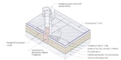 Основные свойства и функции аэраторов для крыши