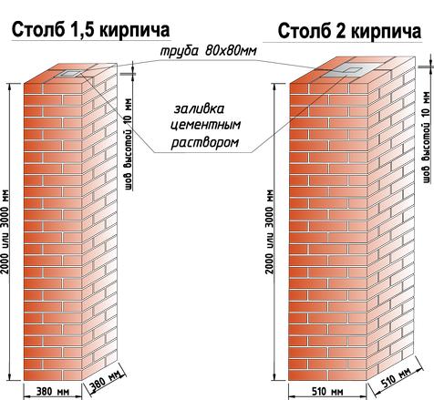 Фундамент для забора с кирпичными столбами: глубина залегания, выбор основания