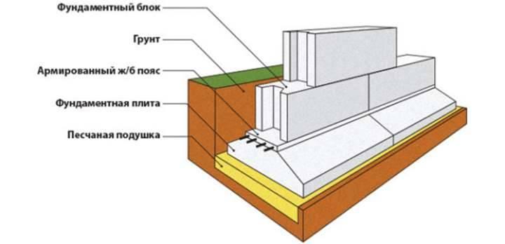 Основные виды фундаментов для частного дома