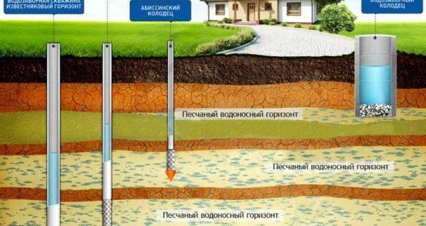 Скважина в частном доме: плюсы и минусы, особенности водоснабжения