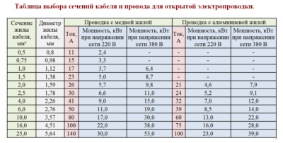 Cхема щита учета электроэнергии 380в для частного дома 15 квт