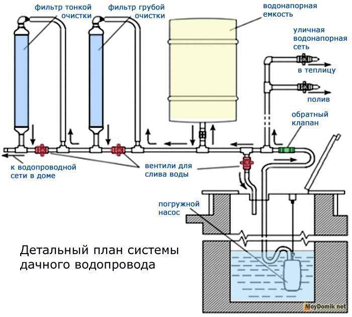 Схема водоснабжения частного дома с подключением к центральной магистрали или при подключении к автономному источнику