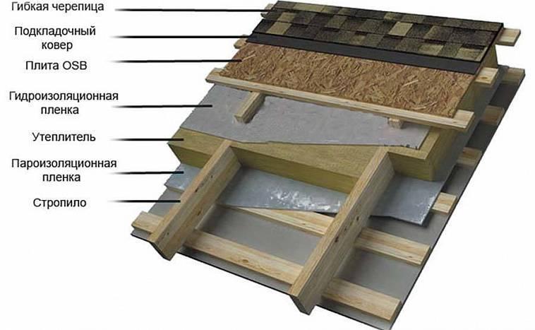 Монтаж керамической черепицы: пошаговая инструкция и мастер-классы