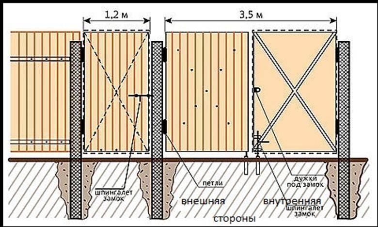 Установка столбов для забора: способы монтажа различных конструкций