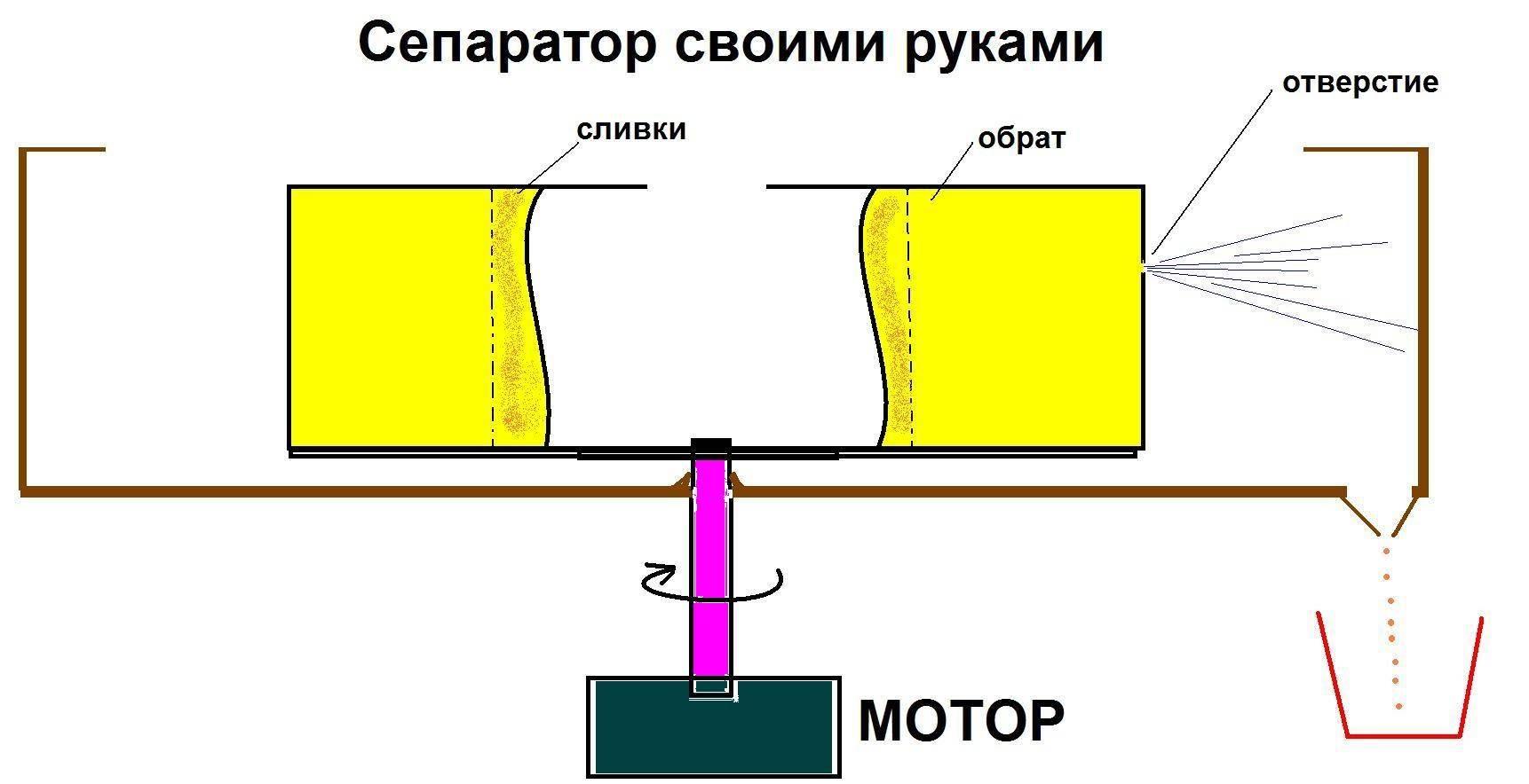Сепаратор для молока бытовой электрический, обзор модели мотор сич, фермер, сепаратор своими