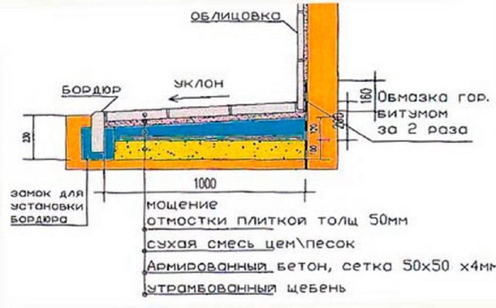 Как сделать отмостку вокруг дома — пошаговый мастер-класс и видео описание постройки отмостки (130 фото)