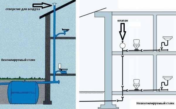 Канализационный клапан-аэратор: принцип действия, выбор и установка