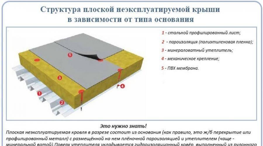 Устройство рулонной кровли - свойства покрытия
