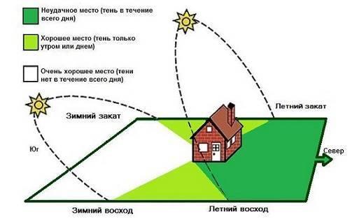 Разбиваем участок и планируем посадки относительно солнца