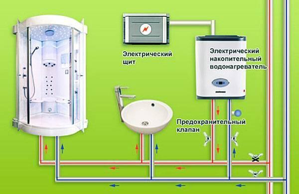 Водонагреватель gorenje ftgsmv6 для дачи и квартиры, технические характеристики, видео
