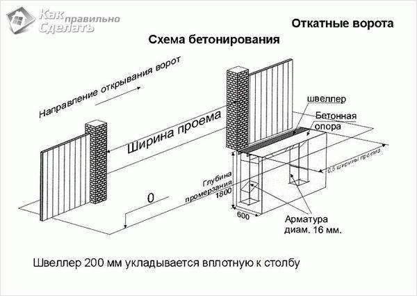 Как сделать откатные ворота своими руками пошаговая инструкция
