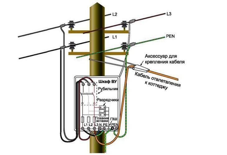 Как подключить дом или участок к электросети за 550 рублей