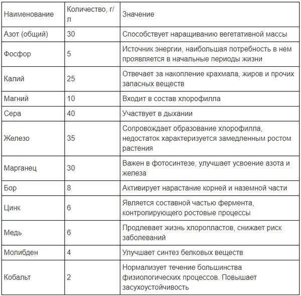 Как применять удобрение «цитовит»: инструкция