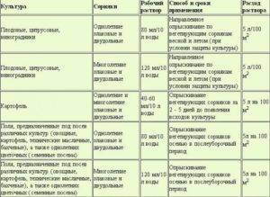 Инструкция использования гербицида раундап