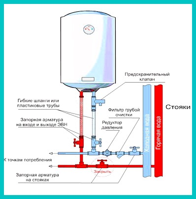 Технология установки и подключения водонагревателя на даче
