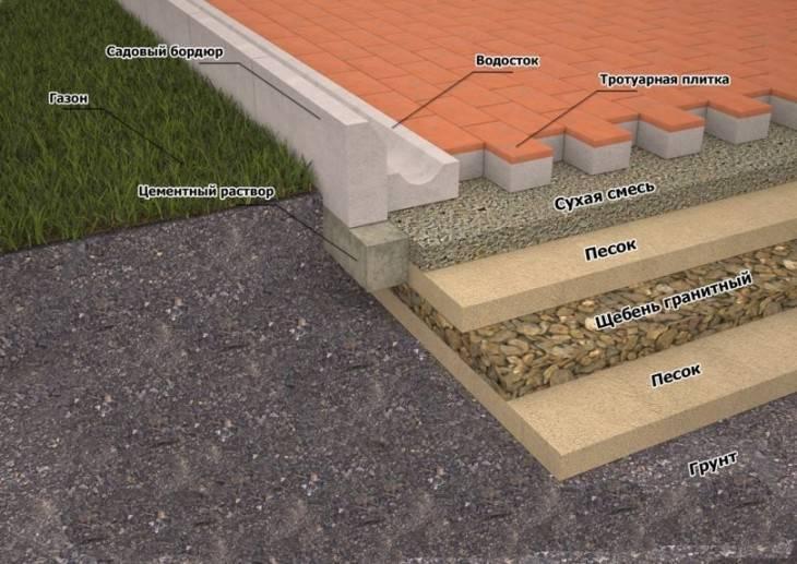 Технология укладки тротуарной плитки – пошаговая инструкция для новичков