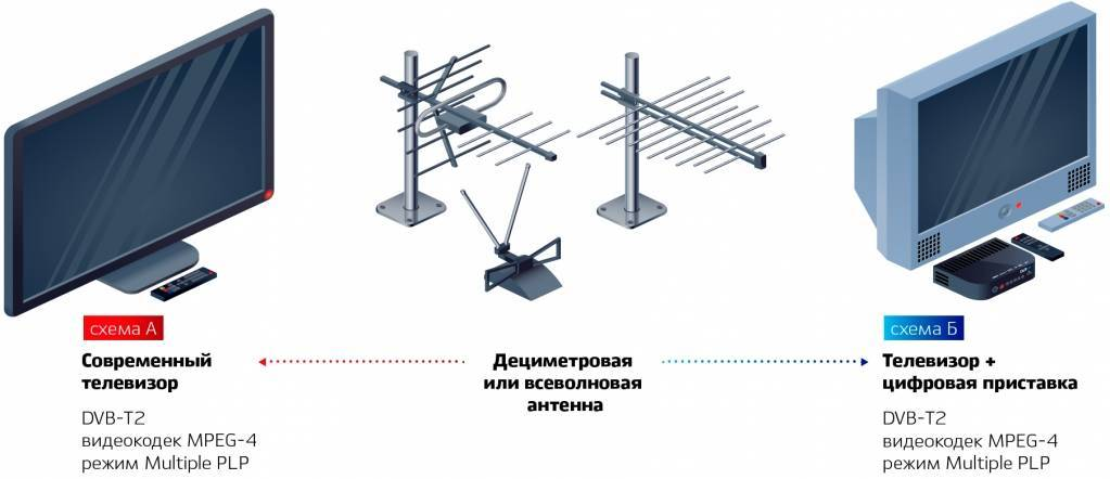 Как подобрать лучшую модель антенны для дачи