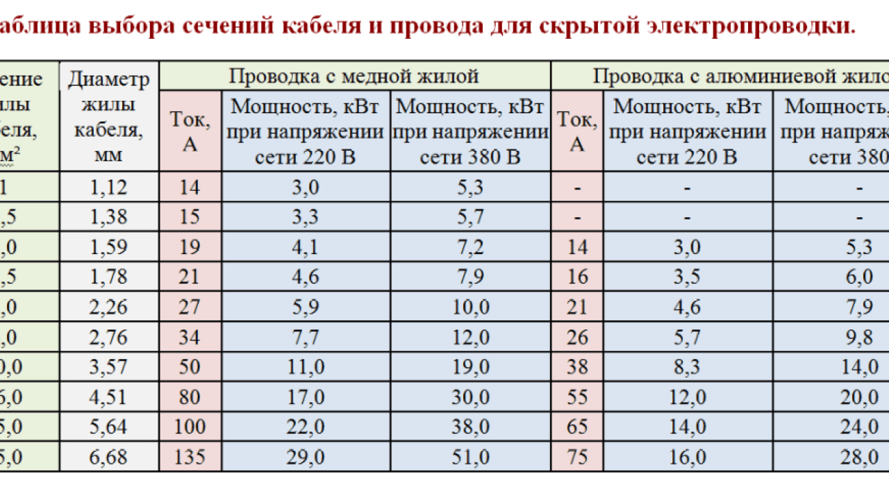 Таблица мощности проводов.