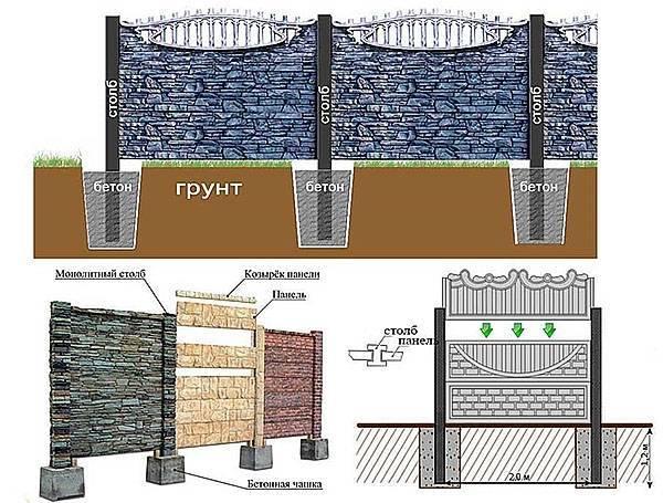 Установка столбов для забора: расстояние между бетонными столбами, варианты из кирпича, бурение и бетонирование своими руками
