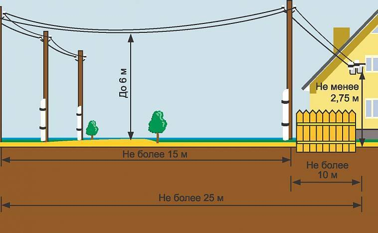 Подключение электричества к дому от столба: где установить? тип опоры?