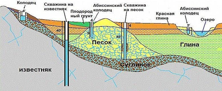 Как сделать водопровод на даче из колодца своими руками?