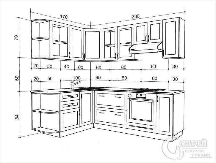 Что такое грамотная планировка кухни и как добиться поставленных целей