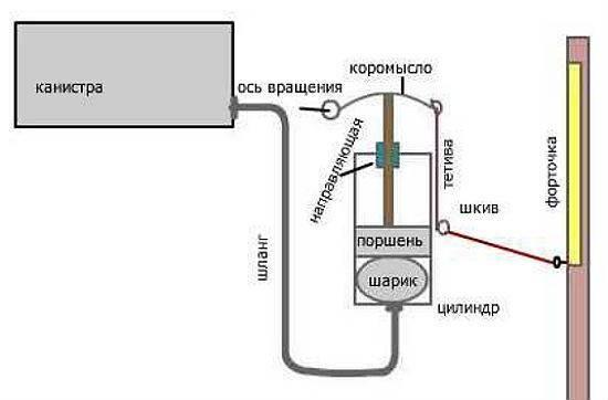 Термопривод для теплицы своими руками из амортизатора, видео