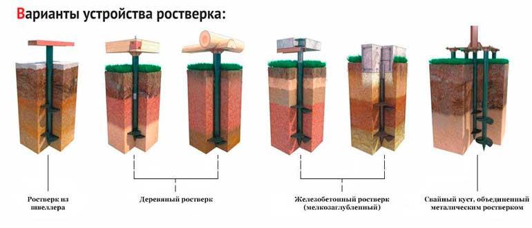 Фундамент свайный с ростверком