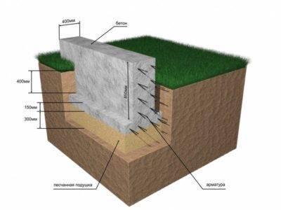 Монолитный мелкозаглубленный ленточный фундамент, расчёт и устройство мзлф